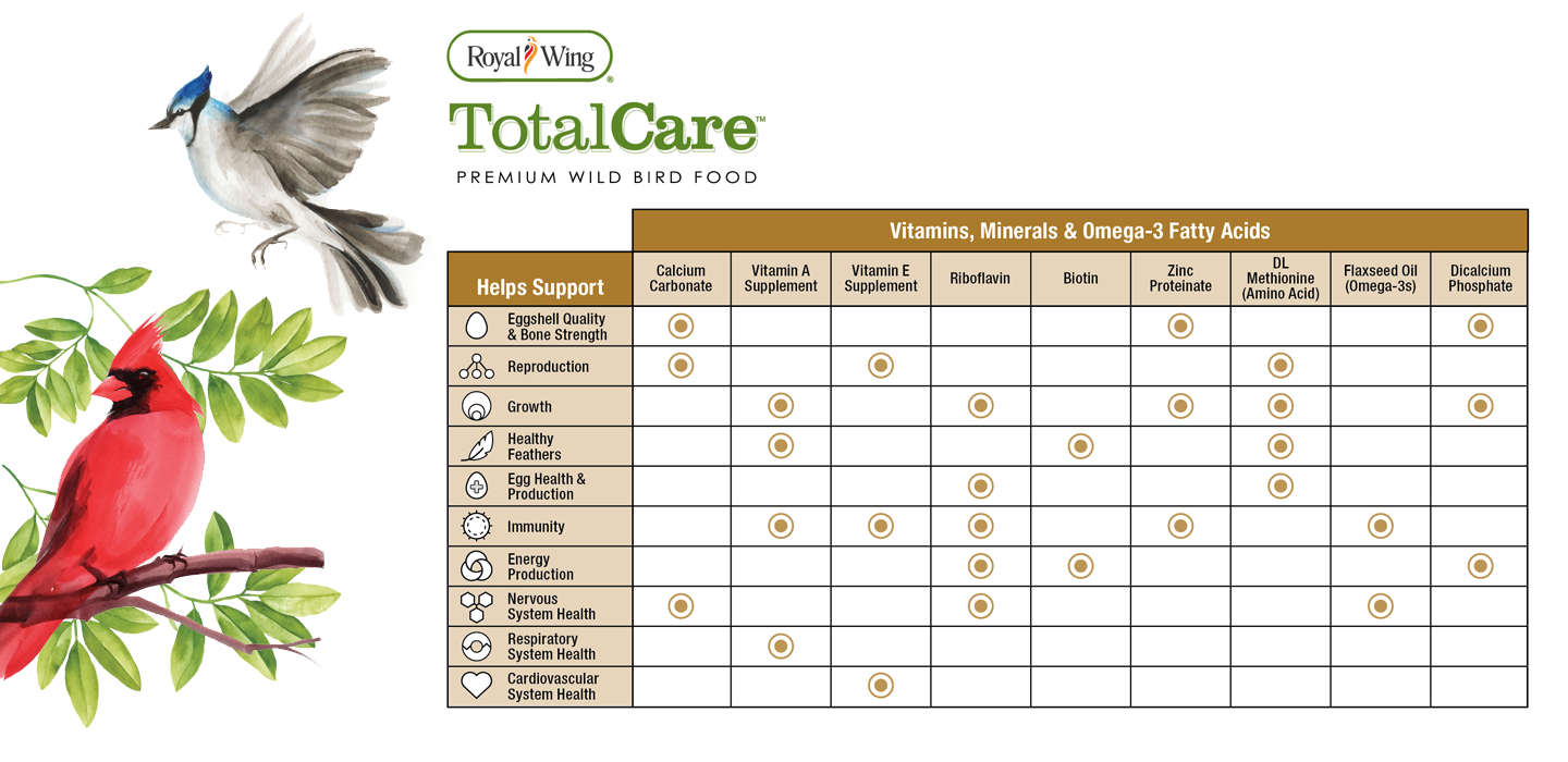 royal wing total care premium bird seed tractor supply co
