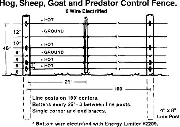 Hog, Sheep, Goat and Predator Control Fence