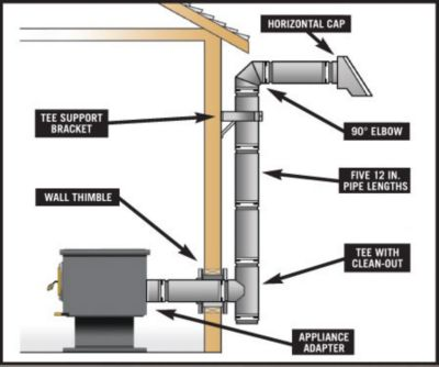 VENTING FOR MULTI-FUEL OR PELLET STOVE - How To Select A Heating System Heating Tractor Supply Co.