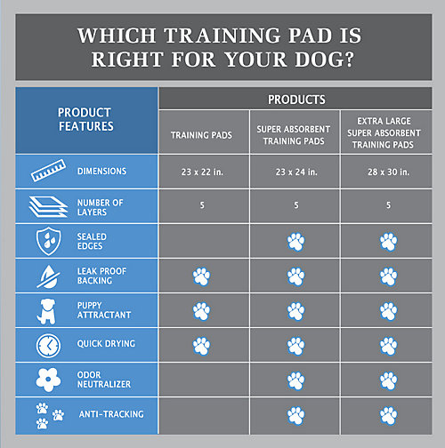 Table:Which Training Pad is Right for Your Dog?