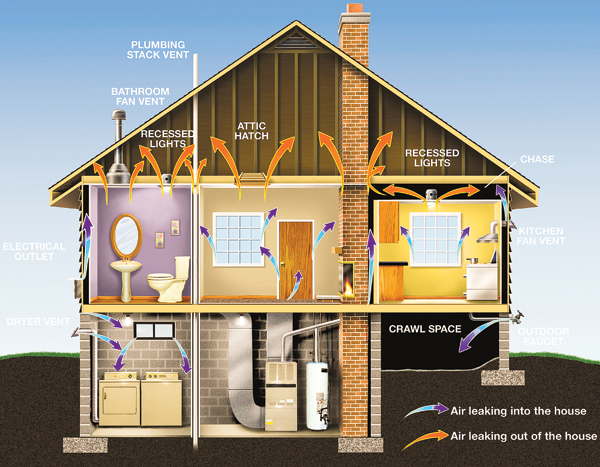 illustration showing where the energy leaks are — going into and coming out of a house