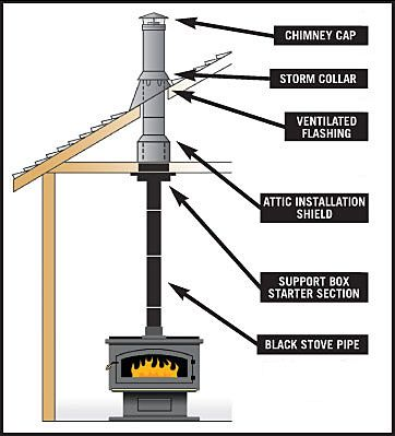Download Installing Pellet Stove Venting Free Filecloudpool