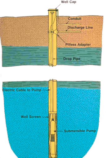 illustration of a well path up through the ground