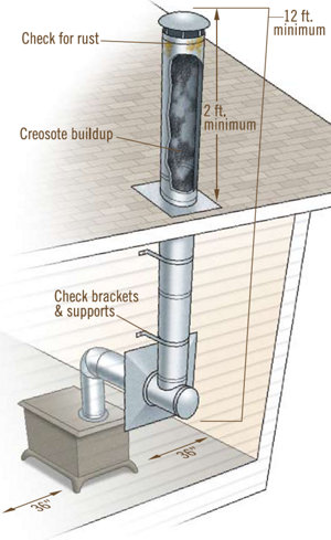 How To Improve Wood Stove Efficiency